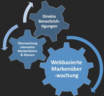 Markenüberwachung von MarkenGuard.de